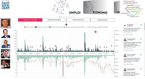 Politoscope, l'outil du CNRS qui passe Twitter et la politosphère au macroscope Politoscope2