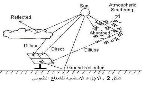 بحث علمي في الطاقة الشمسية  959475608