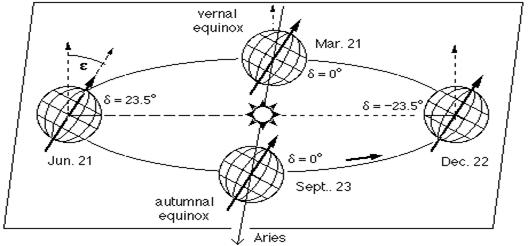 بحث علمي في الطاقة الشمسية  984629986