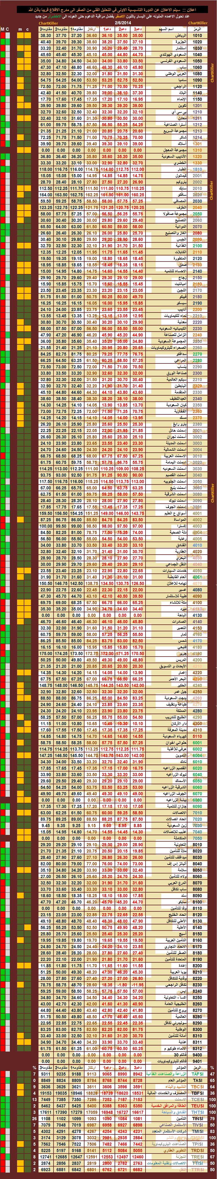 الدعم المقاومه ليوم  الخميس   6-2-2014  ::   السوق  السعودي 464691139