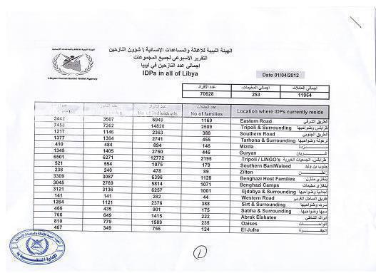 اللاجئيين الليبين في ليبيا رقم رهيب جدا ...عائلة في 253 مخيم بعدد 70528 نازح في ليبيا 870616037