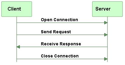 التعامل مع الشبكات فى الجافا Java Networking   552852355