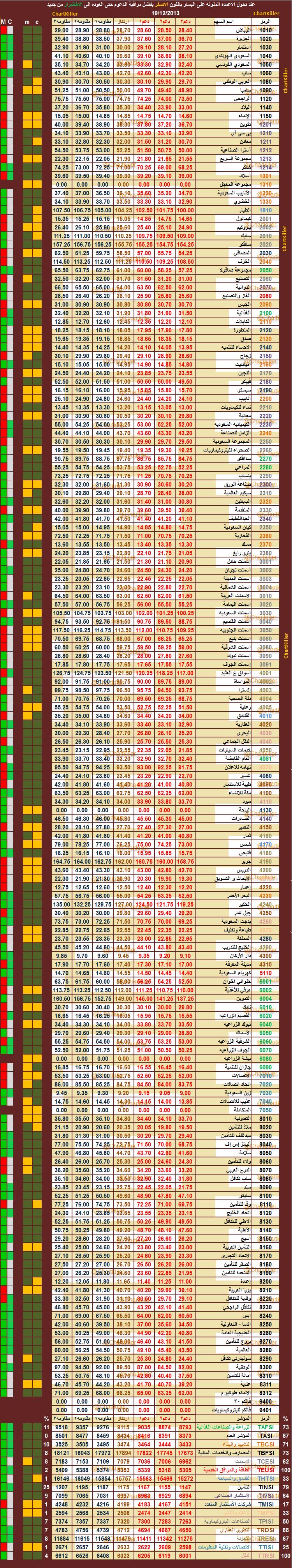 الدعم المقاومه ليوم  الخميس    19-12-2013  ::   السوق  السعودي 979791959