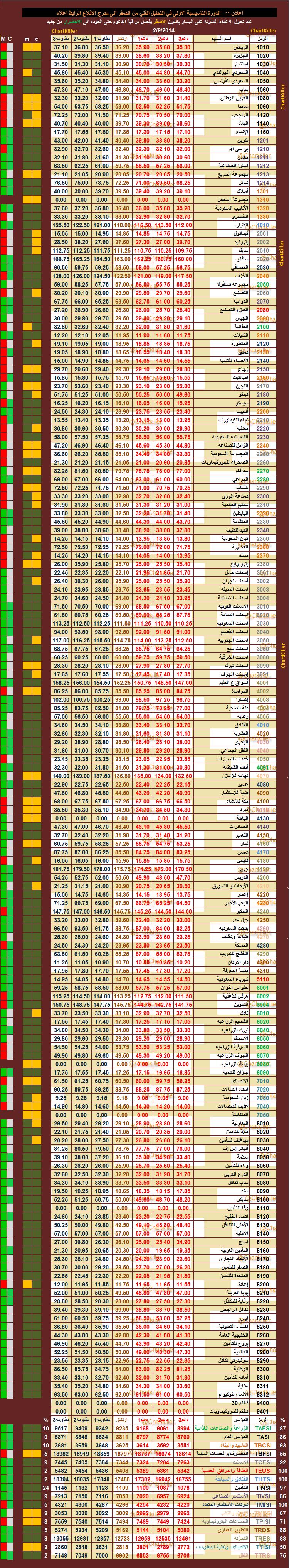 الدعم المقاومه ليوم  الاحد   9-2-2014  ::   السوق  السعودي  599758565