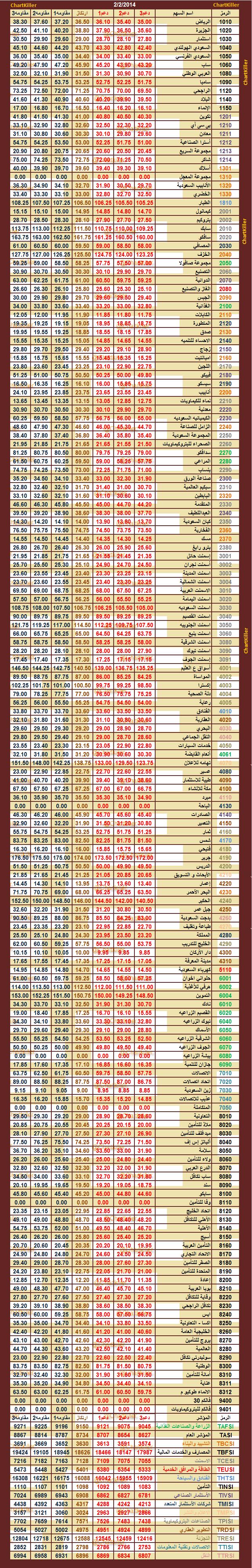 الدعم المقاومه ليوم  الاحد   2-2-2014  ::   السوق  السعودي 646837875