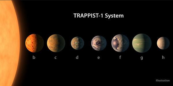 فريق دولي من علماء الفلك يكتشف 7 كواكب مشابهة للأرض خارج المجموعة الشمسية 892955586