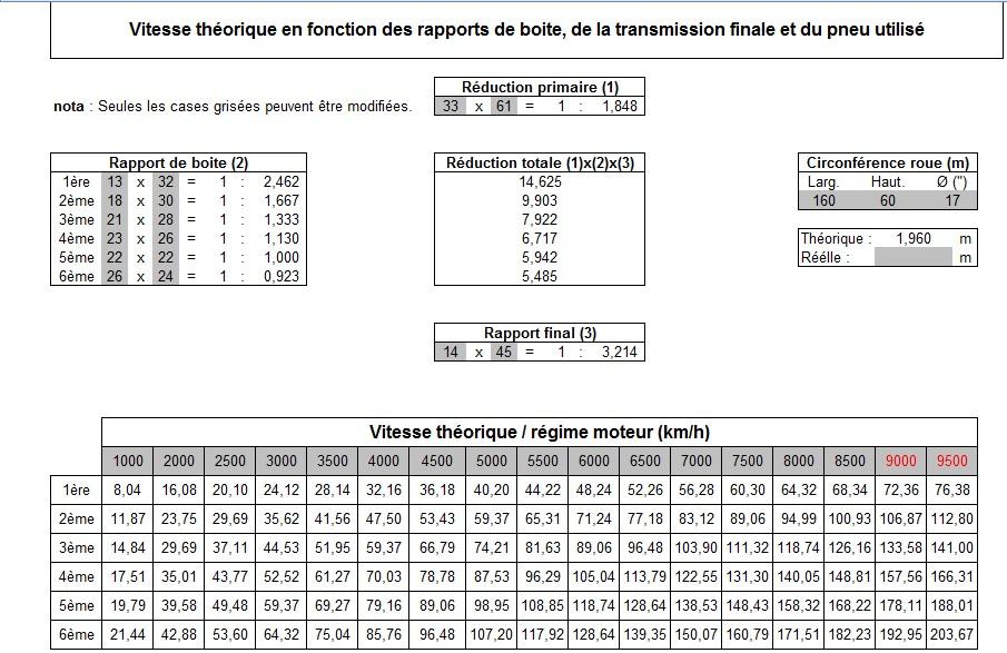 vitesse max Vt-696-14