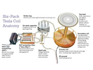 Suppressed Technology (Free Energy & Plasma Healing) Courses Being Offered In Peru  Advanced-Telsa-Coil-300x225