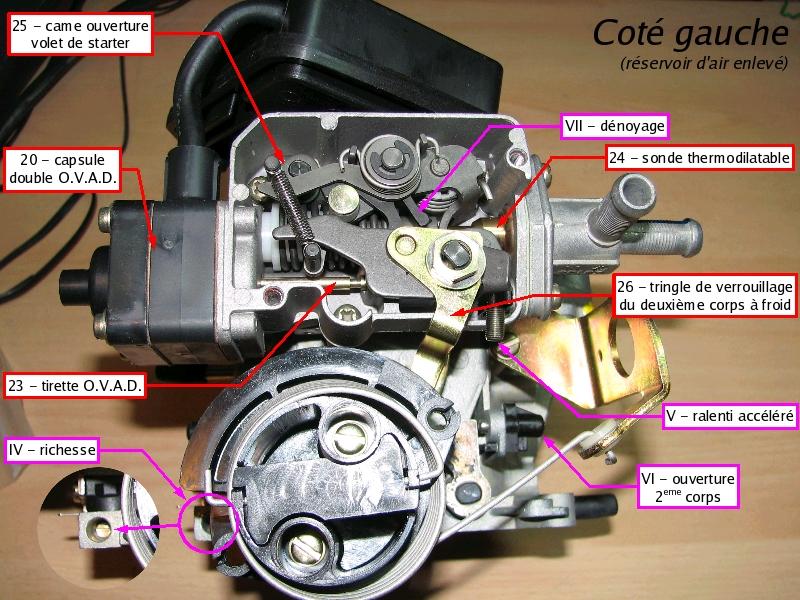 [TUTO] Fonctionnement et réglage carburateur solex 34-34 Z 1 T_04