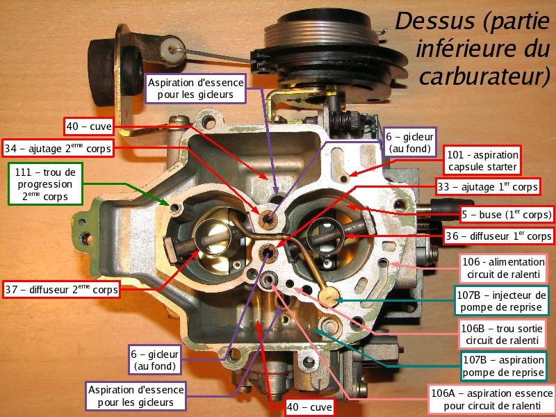 [TUTO] Fonctionnement et réglage carburateur solex 34-34 Z 1 T_10