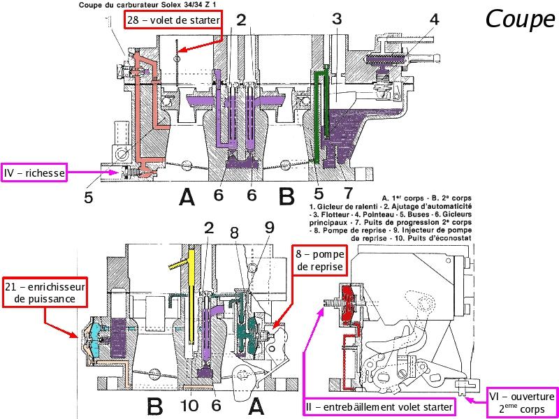 [TUTO] Fonctionnement et réglage carburateur solex 34-34 Z 1 T_14