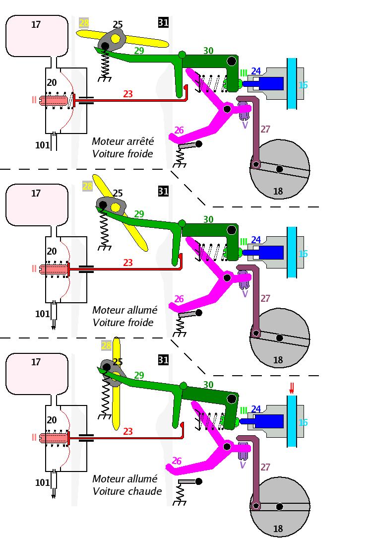 [TUTO] Fonctionnement et réglage carburateur solex 34-34 Z 1 T_mecanisme_starter_etapes