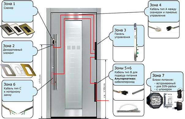 Входные двери Ягуар Biometric-1