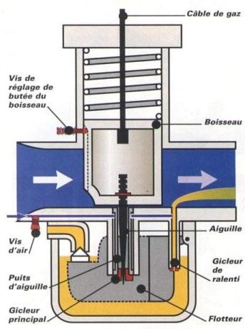 ratio air-essence  et bougie .. est-ce OK   - Page 3 Schema_carbu_