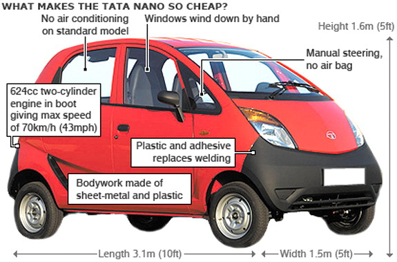 What Is Petroleum Tata-nano-cheap-car