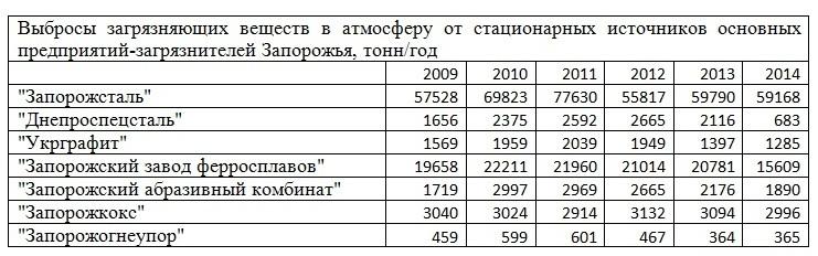 По вопросам не законных увольнений из комбината и противоправной деятельности администрации «Запорожстали» общаемся в этом разделе Vybrosy-2009-2014-tab
