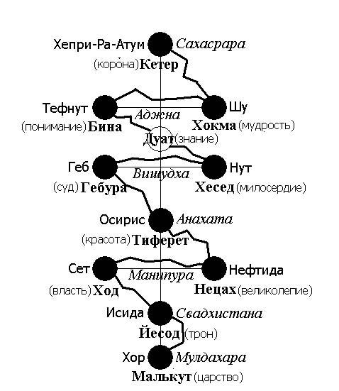 таро - Связь чакровой системы человека с Таро и Сефиротами Chakry_i_sefirot