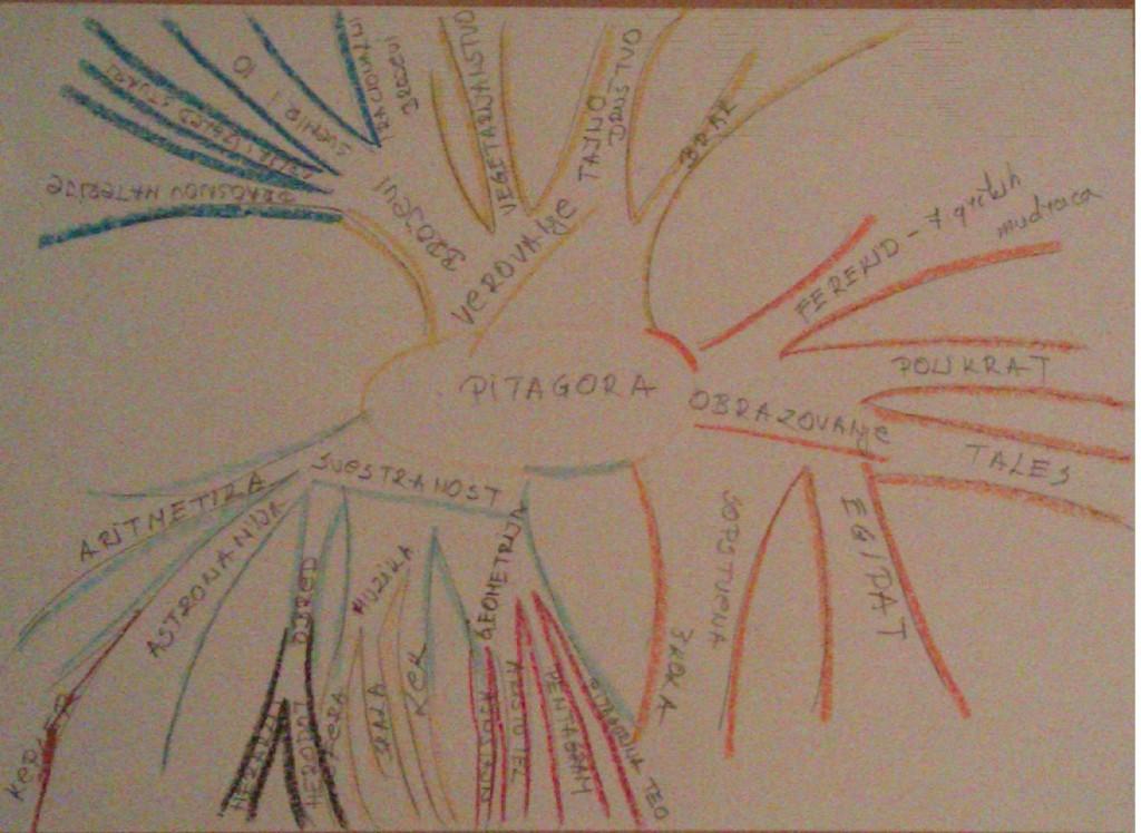 Pitagora - zanimljivosti Mapa-uma-Pitagora-1024x748