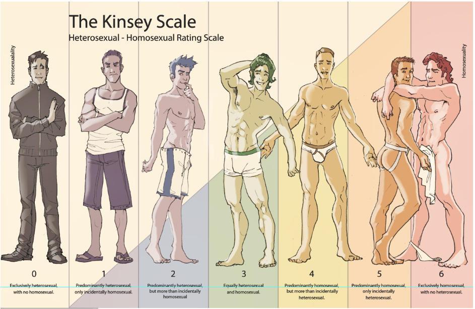 Queer Music (LGBT) - Page 3 Echelle-de-kinsley