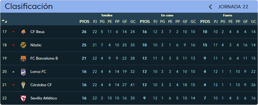 Real Valladolid - Sevilla Atlético. Sábado 20 de Enero. 16:00 Clasificacion_jornada_22