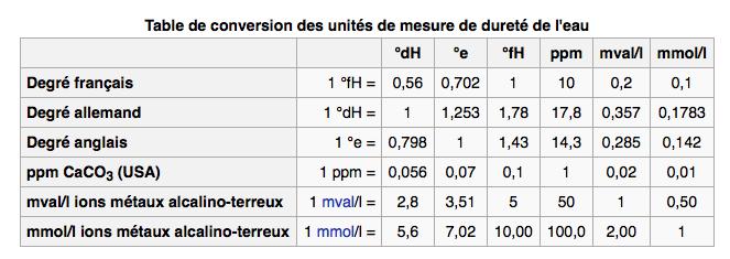 problème de nitrites sur un 60L 1435514478-capture-d-ecran-2015-06-28-a-20-00-35