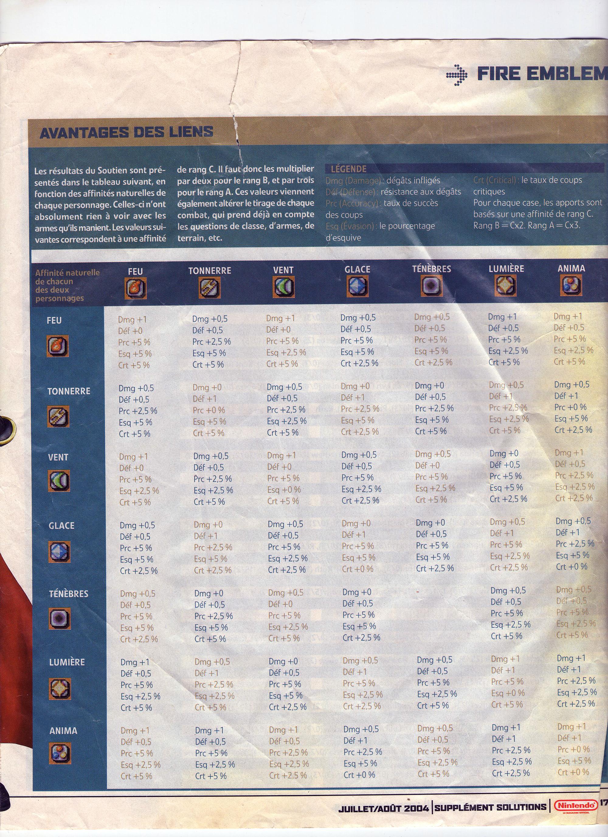 Fire emblem dans la presse papier 1448718628-nintendo-magazine-fe7-p3