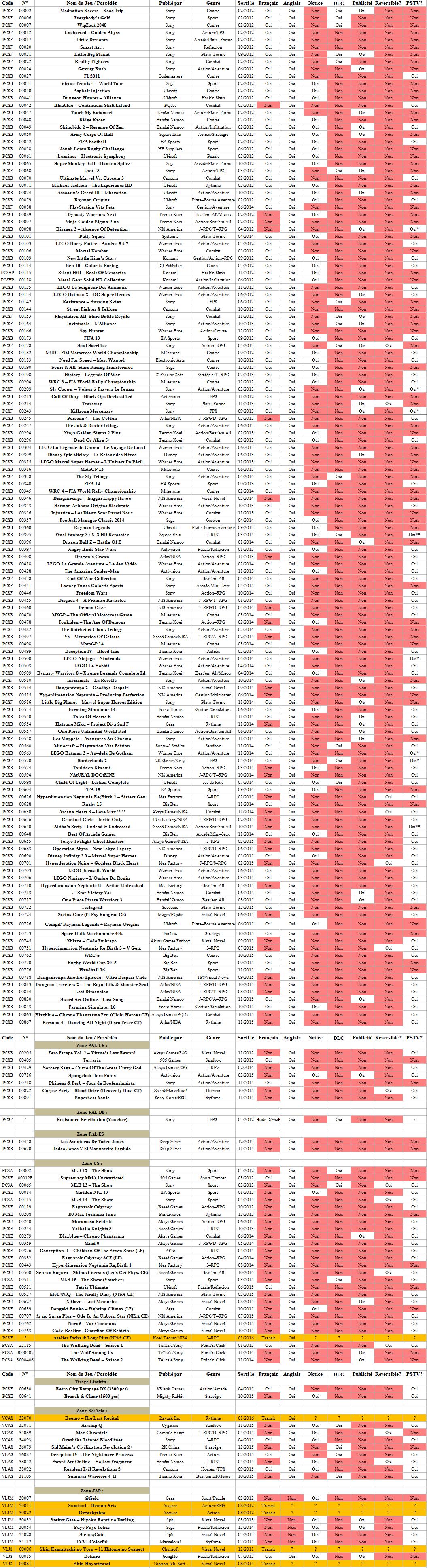 PSvita: Liste des jeux avec et sans notice - Page 2 1453498674-stats-psv