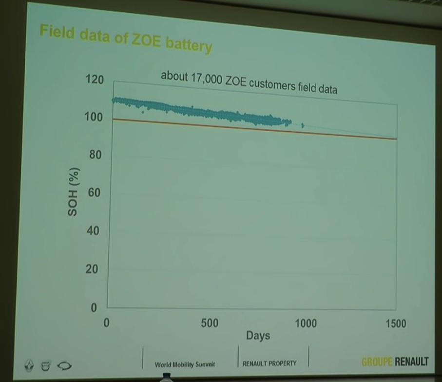 Corrélation entre SOH et autonomie calculée  : SOH * 1,33 = autonomie reset B - Page 2 1459886617-fieldmanagement1