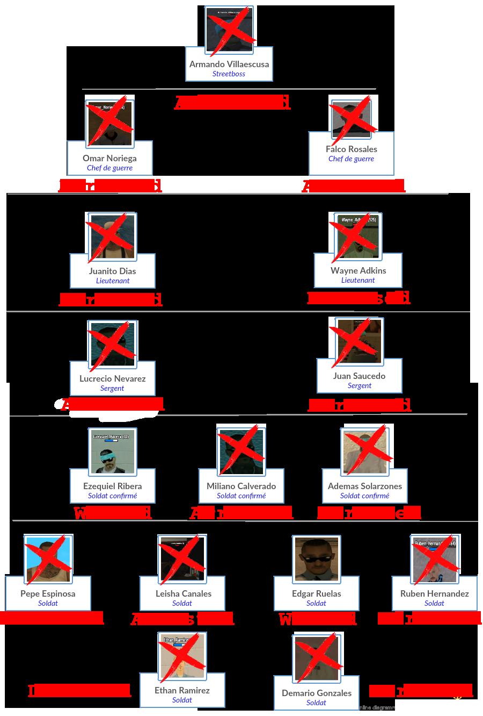 #LSPDHQ Fil d'actualité sur les condamnations des Los Hueros Pandilla 13. 1472908073-1465836198-document-1-5-v5