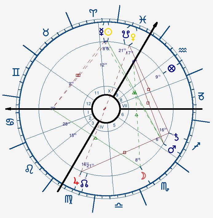 Révolutions lunaires et profections 1480102138-3revlun