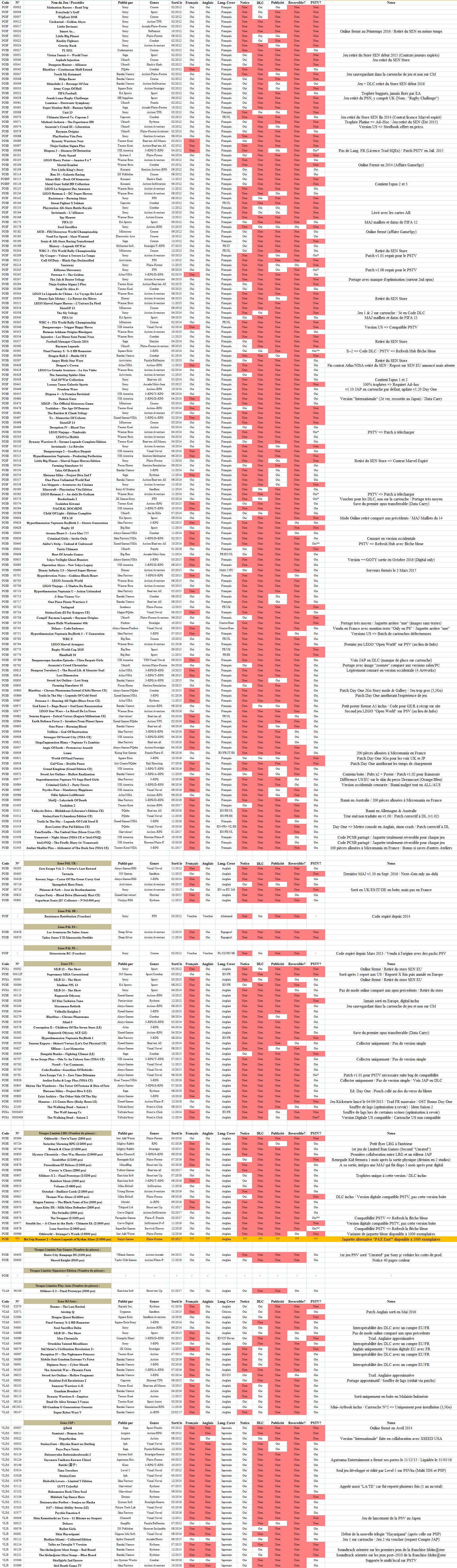 PSvita: Liste des jeux avec et sans notice - Page 3 1490428909-database-vita-fin-mars-2017