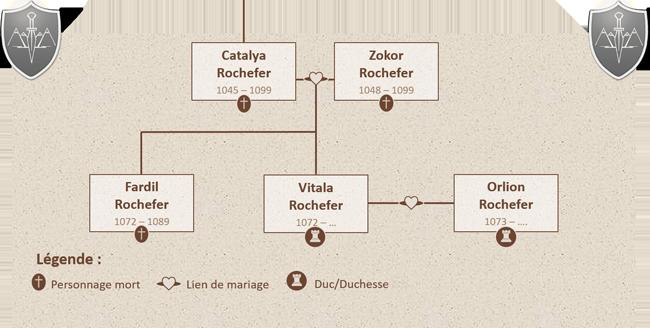 5 - La famille royale et les familles ducales 1518173124-arbre-gravorn