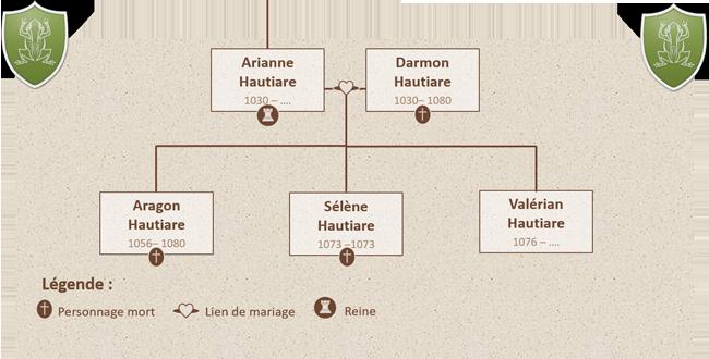 5 - La famille royale et les familles ducales 1518173125-arbre-marvier