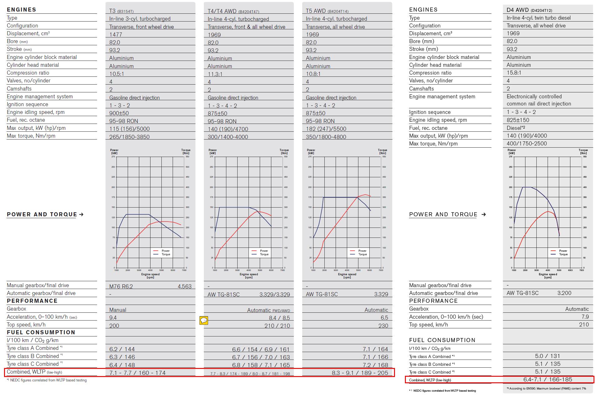 [Bonus/Malus] Emissions de CO2... - Page 10 1522416109-xc40-4