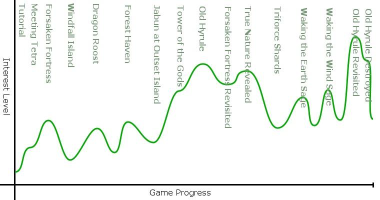 Introduction au game design (10mn chrono) 1547406458-interest-curve