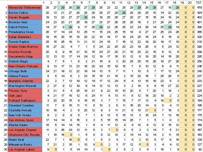 Les statalacons 1551092802-versus-realgm-google-sheets-2019-02-25-12-04-45