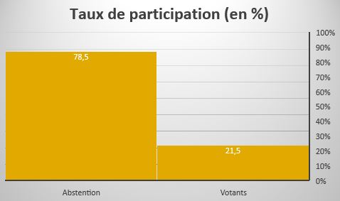 POLITIQUE | RESULTATS DU PREMIER TOUR: SURPRISES MULTIPLES 1570284341-taux-de-participation
