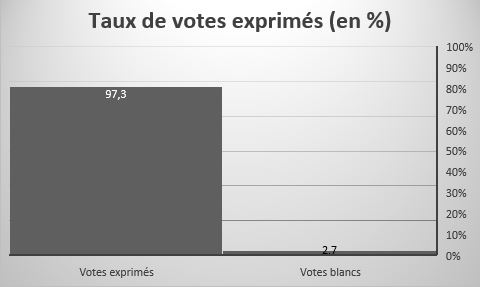 POLITIQUE | RESULTATS DU PREMIER TOUR: SURPRISES MULTIPLES 1570284341-taux-de-votes