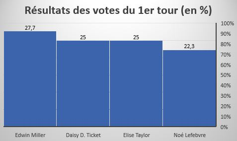 POLITIQUE | RESULTATS DU PREMIER TOUR: SURPRISES MULTIPLES 1570284746-votes