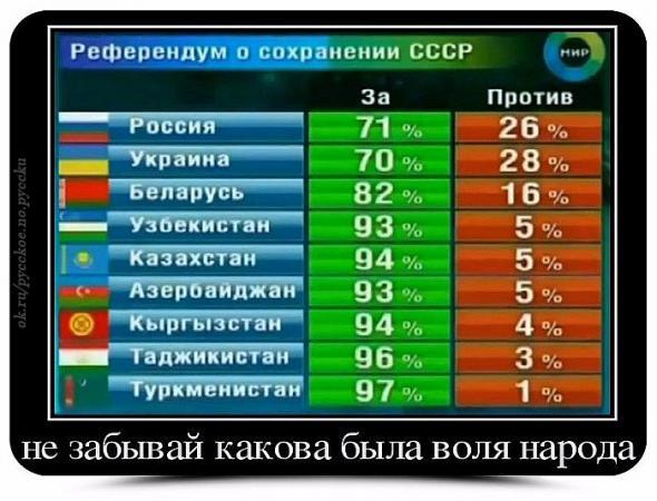 Форум для общения граждан СССР