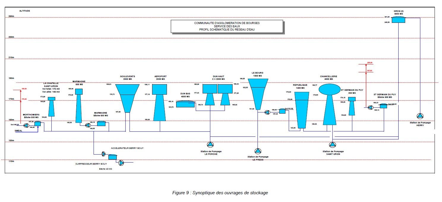 Résultats des analyses du contrôle sanitaire des eaux 134240Sanstitre4