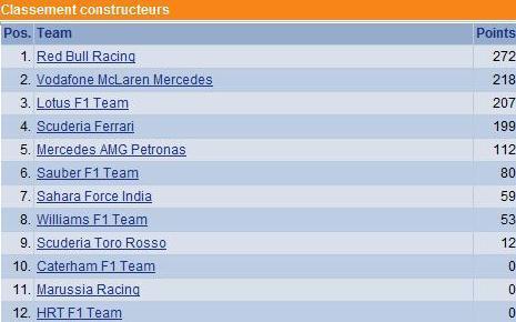 F1 GP de Belgique 2012 : Victoire Jenson Button 1455202012clasementconstructeurs