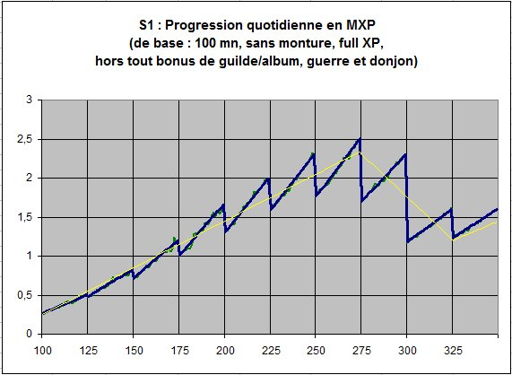 Freins d'XP 170559graphique2progressionquotidienneenMXP