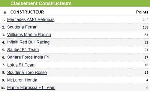 F1GP de Monaco 2015 : Victoire Nico Rosberg  1766272015classementconstructeurs