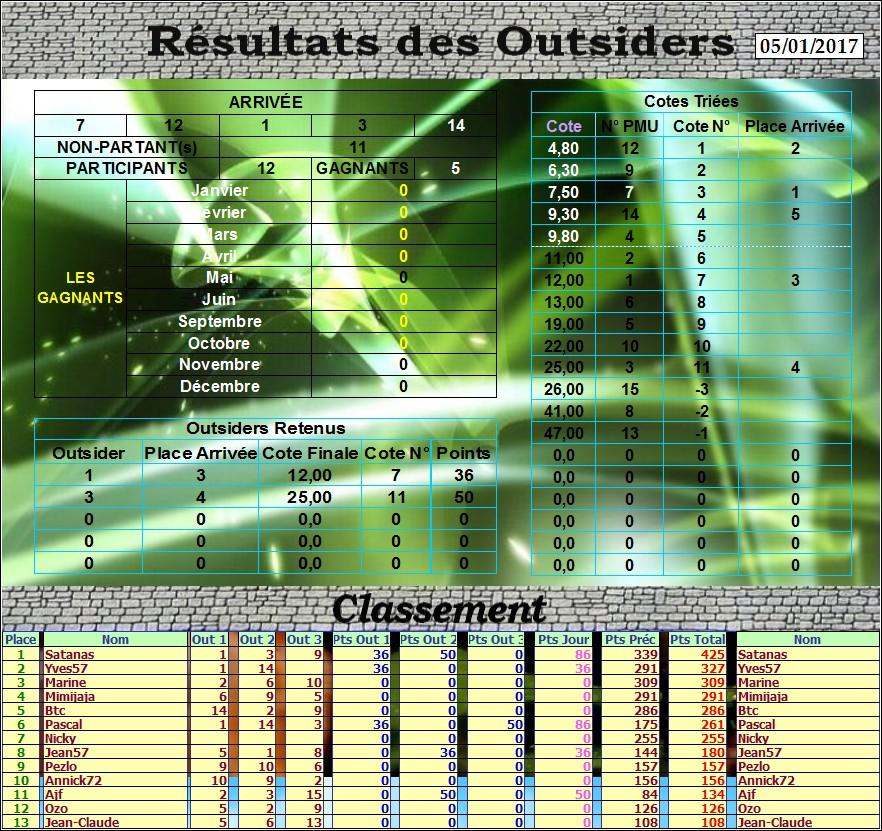Résultats du Jeudi 05/01/2017  195635Outsdu05012017