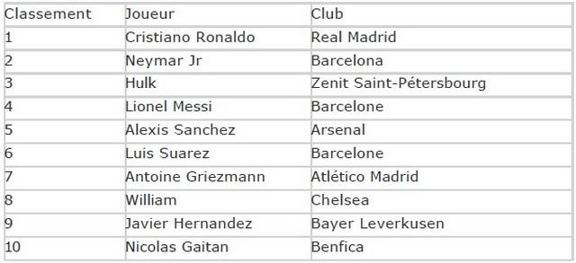 Nissan révèle le nom des joueurs et les moments de la Ligue des Champions de l'UEFA qui ont suscité le plus d'enthousiasme 210948classementjoueurclub