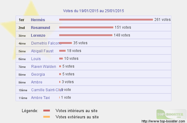 Top sites - Page 2 212405classementtemp
