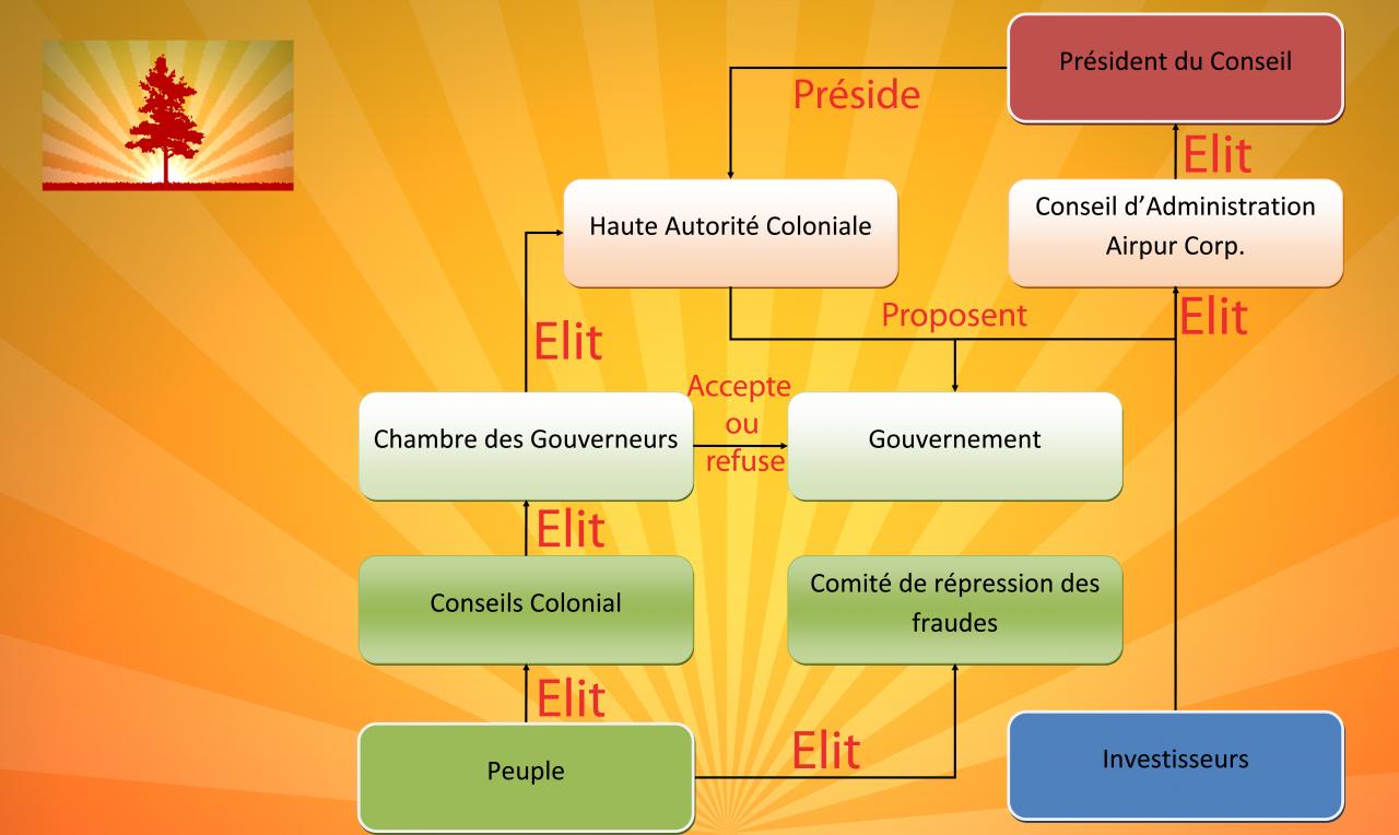 Union des Colonies du Redland - La Fin - Page 5 220657OrganigrameRedland