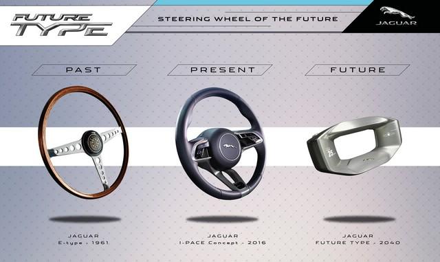 Concept Jaguar Future-Type : La Vision De Jaguar Pour 2040 Et Au-Delà 221667wheelgroupimagetype