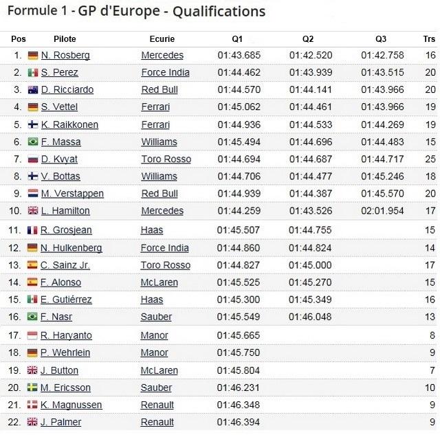 F1 GP d'Europe à Bakou 2016 (éssais libres -1 -2 - 3 - Qualifications) 2294962016gpeuropebakouqualification